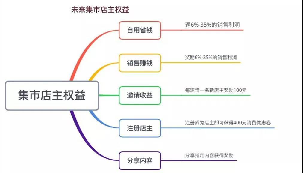未来集市是什么制度